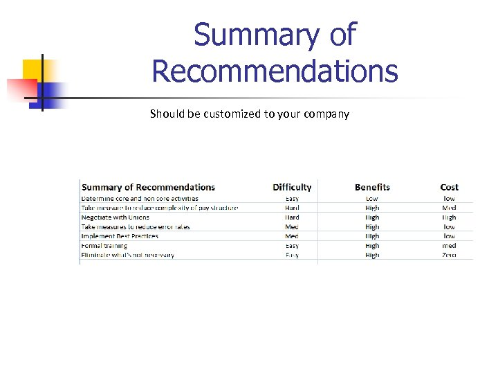 Summary of Recommendations Should be customized to your company