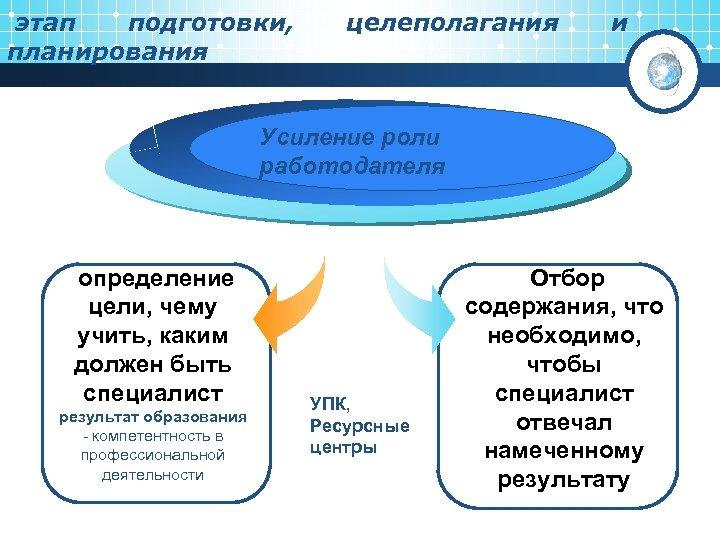 этап подготовки, планирования целеполагания и Усиление роли работодателя определение цели, чему учить, каким