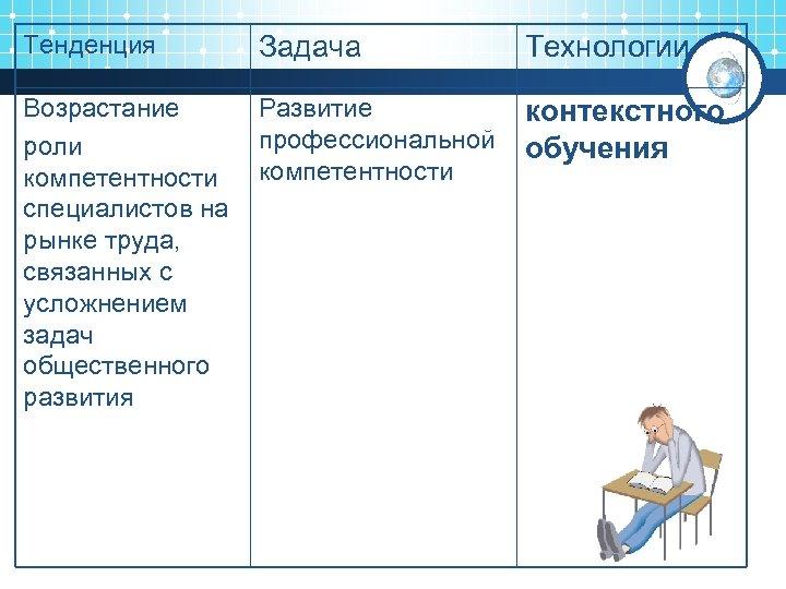Тенденция Задача Технологии Возрастание роли компетентности специалистов на рынке труда, связанных с усложнением задач