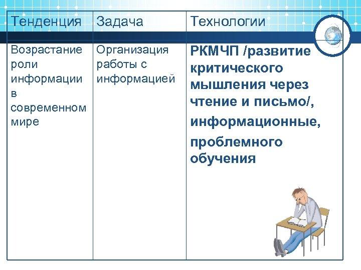 Тенденция Задача Возрастание Организация роли работы с информации информацией в современном мире Технологии РКМЧП