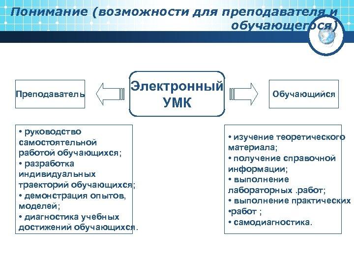 Понимание (возможности для преподавателя и обучающегося) Преподаватель Электронный УМК • руководство самостоятельной работой обучающихся;