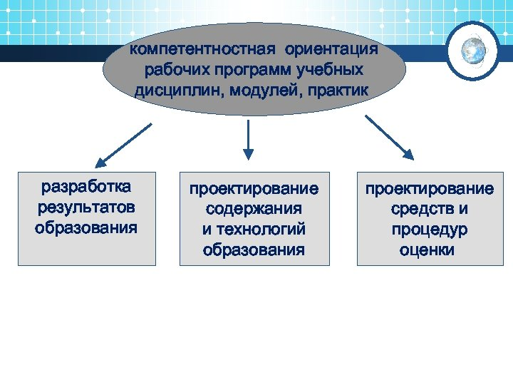 компетентностная ориентация рабочих программ учебных дисциплин, модулей, практик разработка результатов образования проектирование содержания и