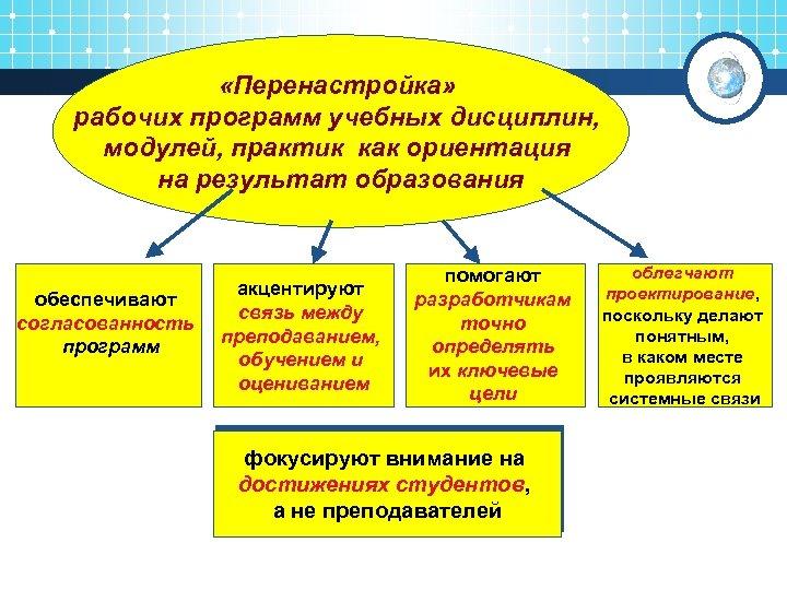 «Перенастройка» рабочих программ учебных дисциплин, модулей, практик как ориентация на результат образования обеспечивают