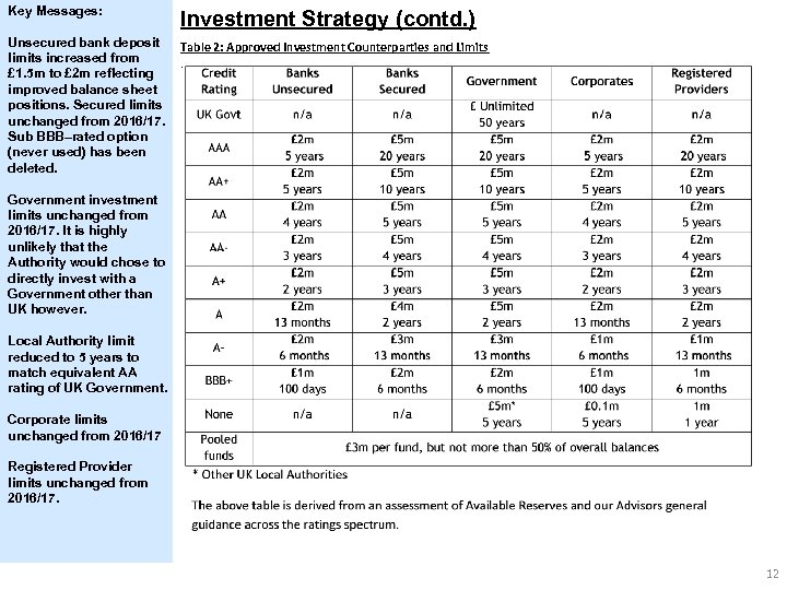 Key Messages: Investment Strategy (contd. ) Unsecured bank deposit limits increased from £ 1.