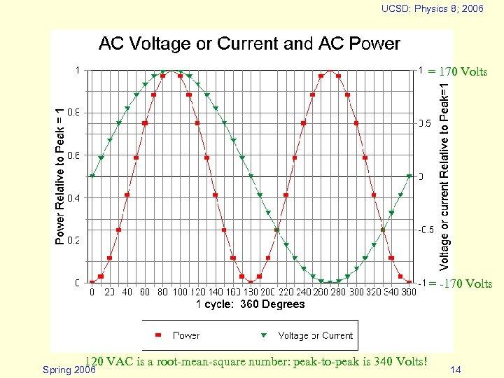 UCSD: Physics 8; 2006 = 170 Volts = -170 Volts 120 VAC is a
