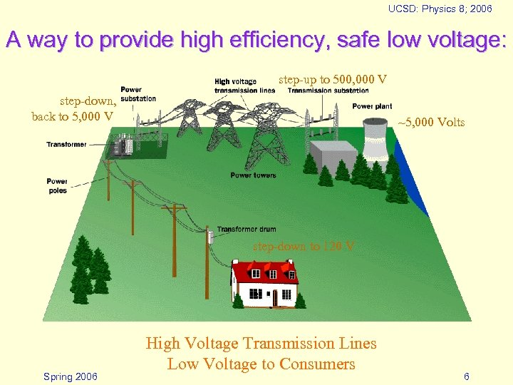 UCSD: Physics 8; 2006 A way to provide high efficiency, safe low voltage: step-up