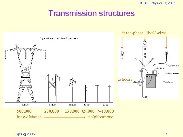 "UCSD: Physics 8; 2006 Transmission structures three-phase ""live"" wires to house 500, 000 230,"