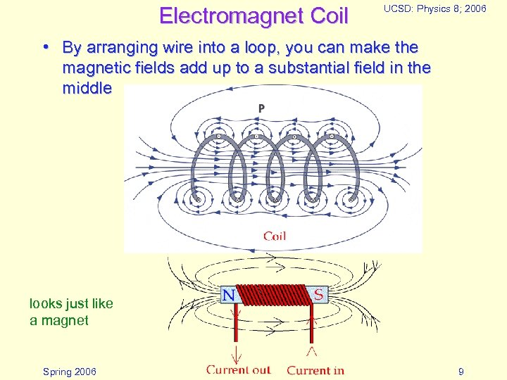 Electromagnet Coil UCSD: Physics 8; 2006 • By arranging wire into a loop, you