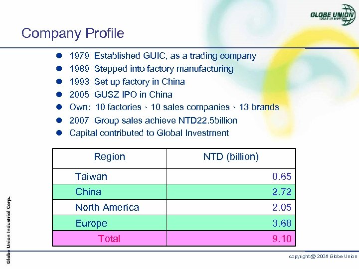 Company Profile l l l l 1979 Established GUIC, as a trading company 1989