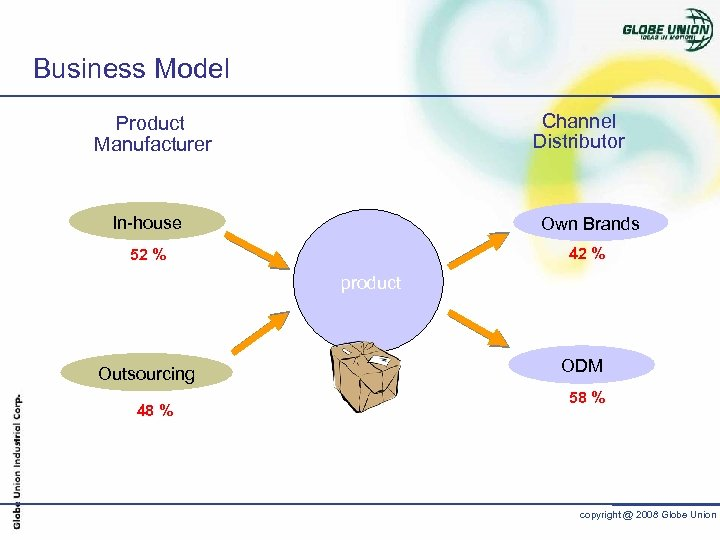 Business Model Channel Distributor Product Manufacturer In-house Own Brands 52 % 42 % product