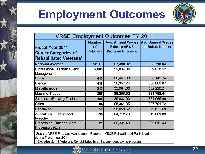 Employment Outcomes 29 29