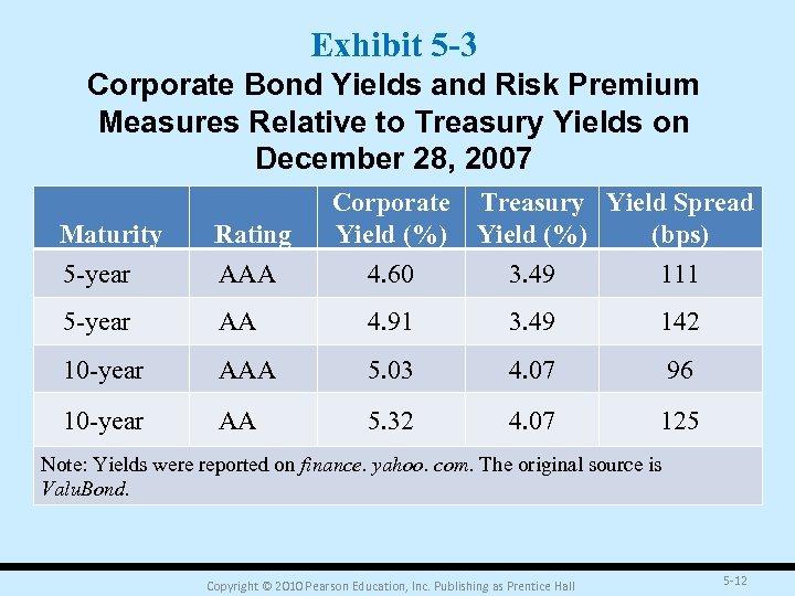 Exhibit 5 -3 Corporate Bond Yields and Risk Premium Measures Relative to Treasury Yields