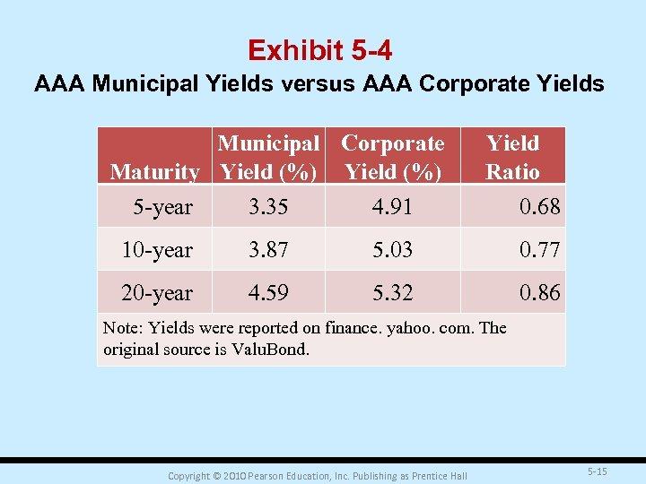 Exhibit 5 -4 AAA Municipal Yields versus AAA Corporate Yields Municipal Corporate Maturity Yield