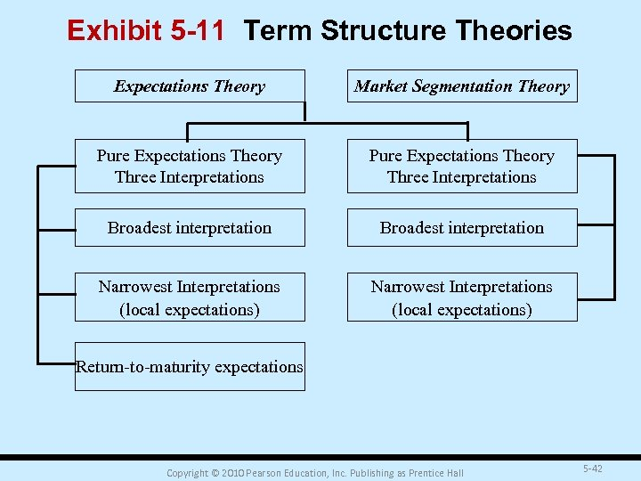 Exhibit 5 -11 Term Structure Theories Expectations Theory Market Segmentation Theory Pure Expectations Theory