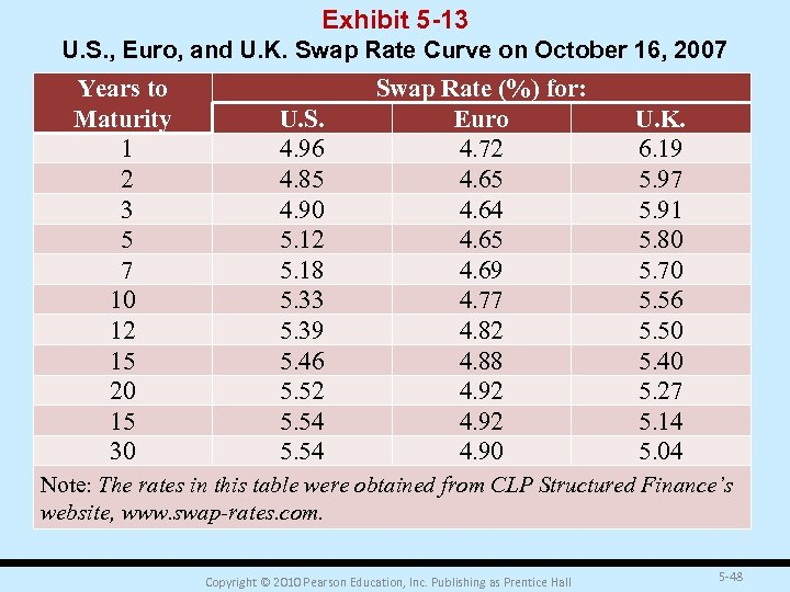 Exhibit 5 -13 U. S. , Euro, and U. K. Swap Rate Curve on