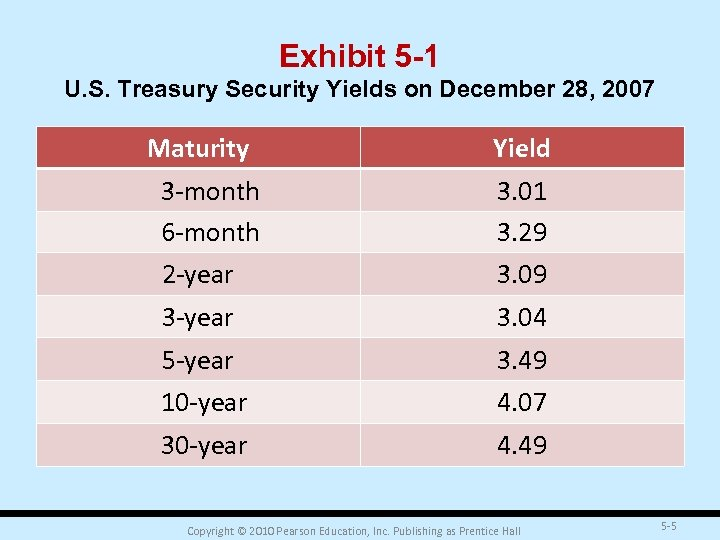 Exhibit 5 -1 U. S. Treasury Security Yields on December 28, 2007 Maturity Yield