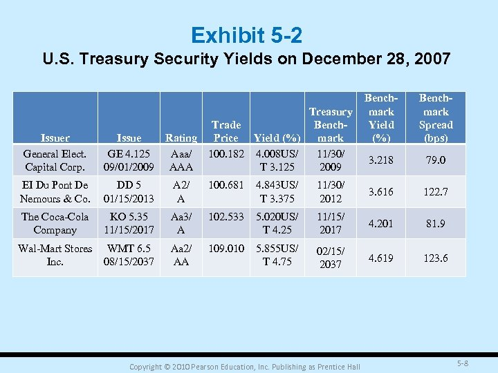 Exhibit 5 -2 U. S. Treasury Security Yields on December 28, 2007 Issuer General