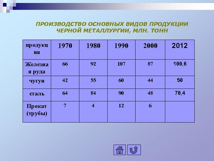 ПРОИЗВОДСТВО ОСНОВНЫХ ВИДОВ ПРОДУКЦИИ ЧЕРНОЙ МЕТАЛЛУРГИИ, МЛН. ТОНН продукц ия 1970 1980 1990 2000