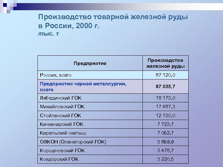 Производство товарной железной руды в России, 2000 г. тыс. т Предприятие Производство железной руды