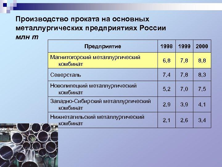 Производство проката на основных металлургических предприятиях России млн т Предприятие 1998 1999 2000 Магнитогорский