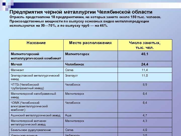 Предприятия черной металлургии Челябинской области Отрасль представлена 18 предприятиями, на которых занято около 150