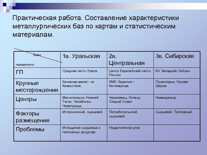 Практическая работа. Составление характеристики металлургических баз по картам и статистическим материалам. базы 1 в.
