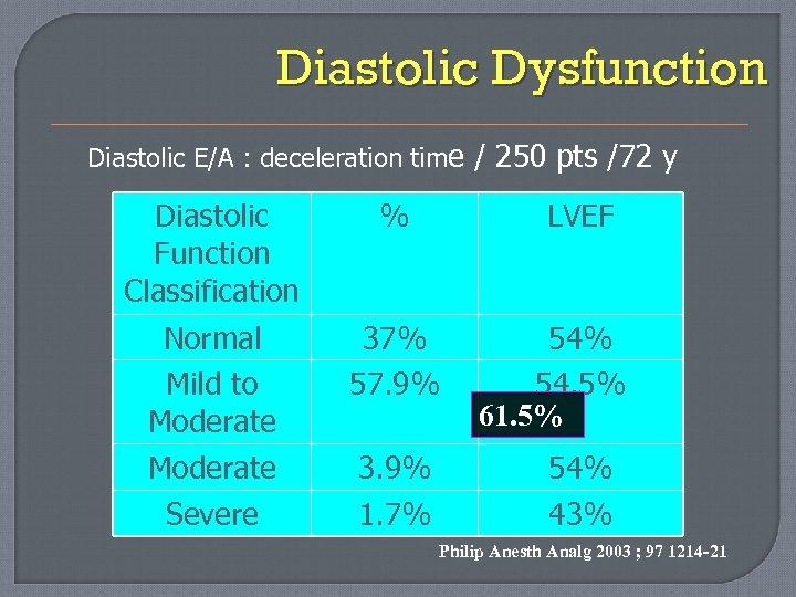 Diastolic Dysfunction Diastolic E/A : deceleration time / 250 pts /72 y Diastolic Function