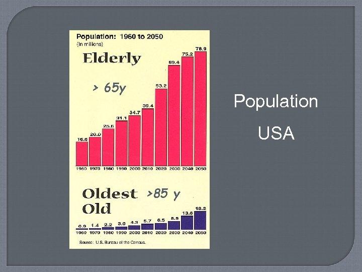> 65 y Population USA >85 y
