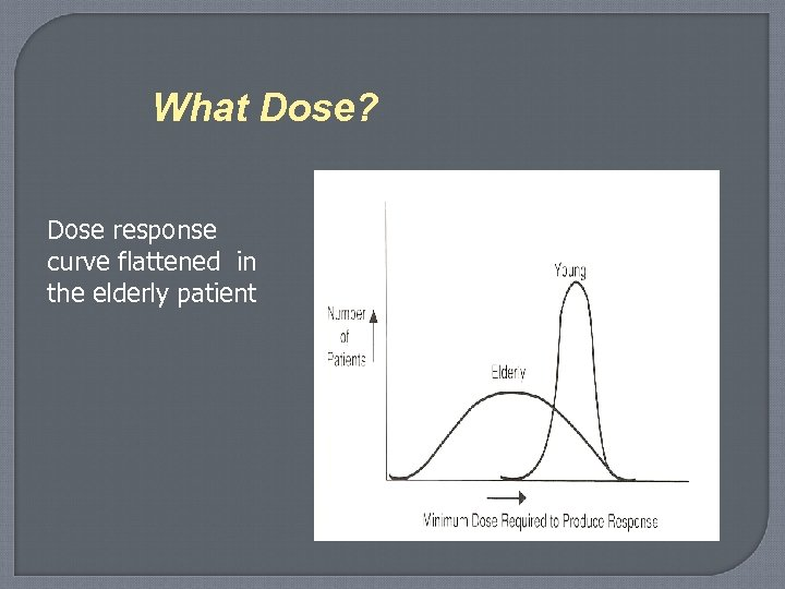 What Dose? Dose response curve flattened in the elderly patient
