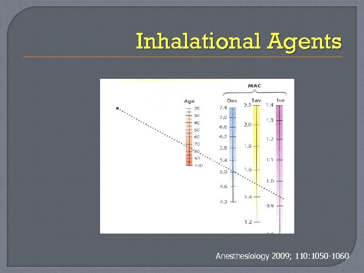 Inhalational Agents Anesthesiology 2009; 110: 1050 -1060