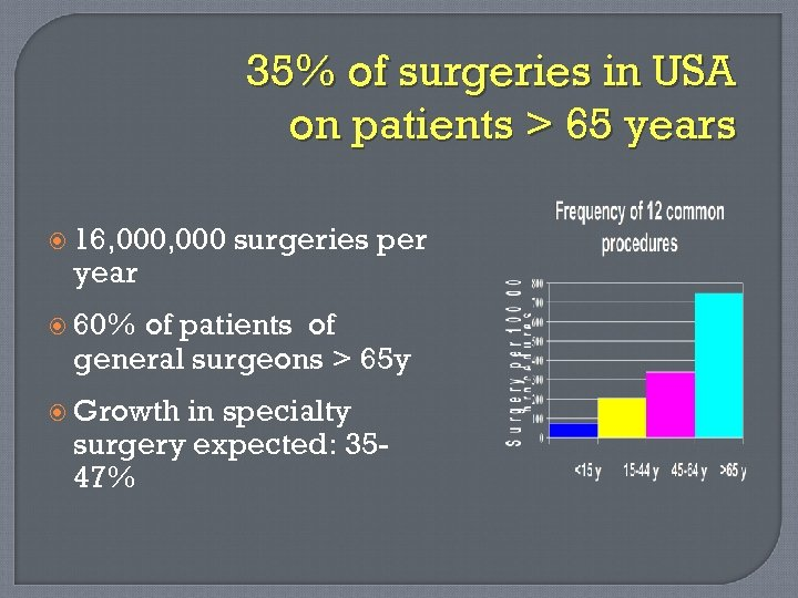 35% of surgeries in USA on patients > 65 years 16, 000 year surgeries