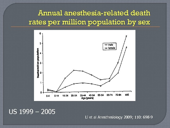 Annual anesthesia-related death rates per million population by sex US 1999 – 2005 Li