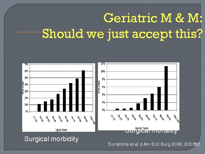 Geriatric M & M: Should we just accept this? Surgical mortality Surgical morbidity Turrentine