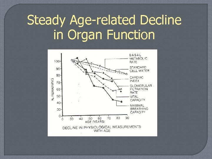 Steady Age-related Decline in Organ Function