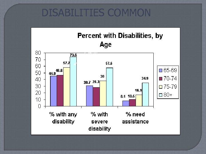 DISABILITIES COMMON > 80 y