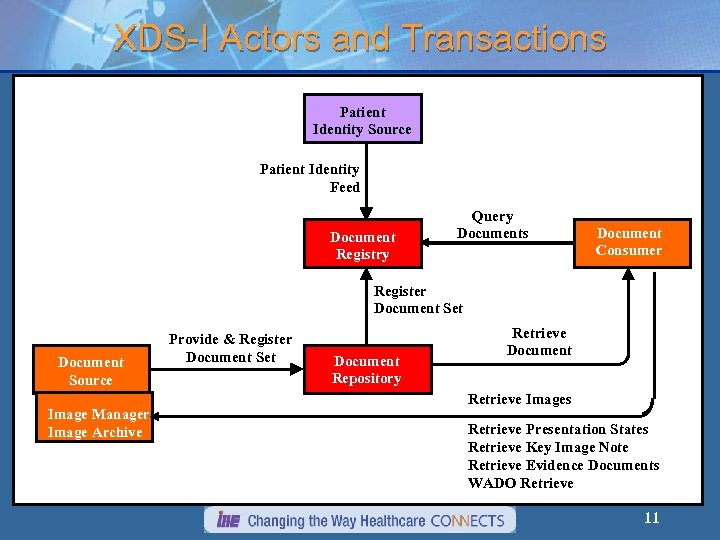XDS-I Actors and Transactions Patient Identity Source Patient Identity Feed Document Registry Query Documents