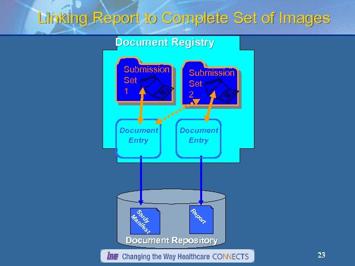 Linking Report to Complete Set of Images Document Registry Submission Set 1 Document Entry