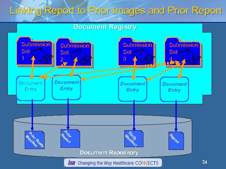 Linking Report to Prior Images and Prior Report Document Registry Submission Set 1 Document