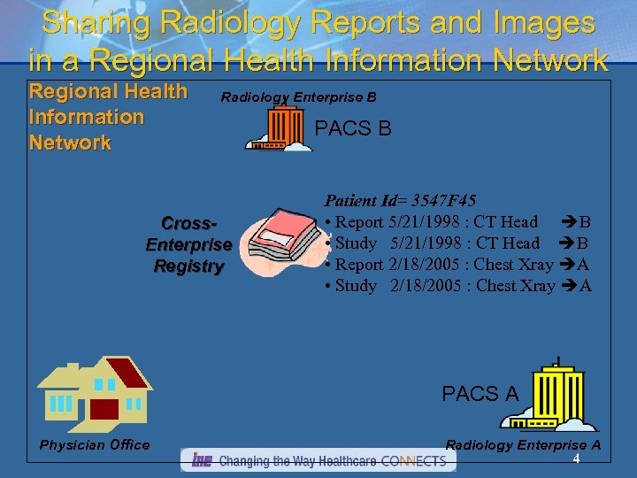 Sharing Radiology Reports and Images in a Regional Health Information Network Radiology Enterprise B