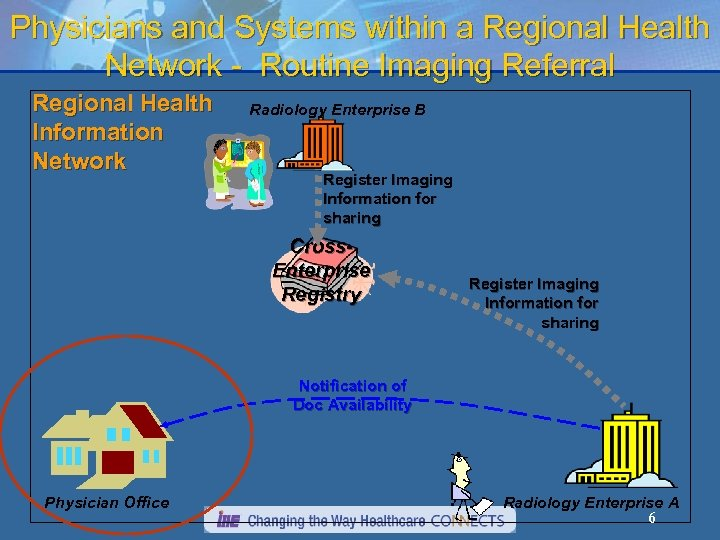Physicians and Systems within a Regional Health Network - Routine Imaging Referral Regional Health