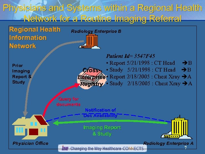 Physicians and Systems within a Regional Health Network for a Routine Imaging Referral Regional