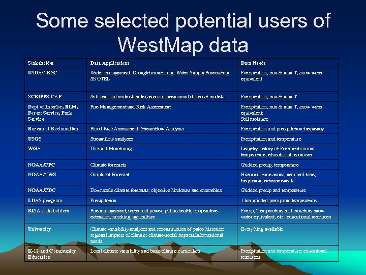 Some selected potential users of West. Map data Stakeholder Data Applications Data Needs USDA/NRSC