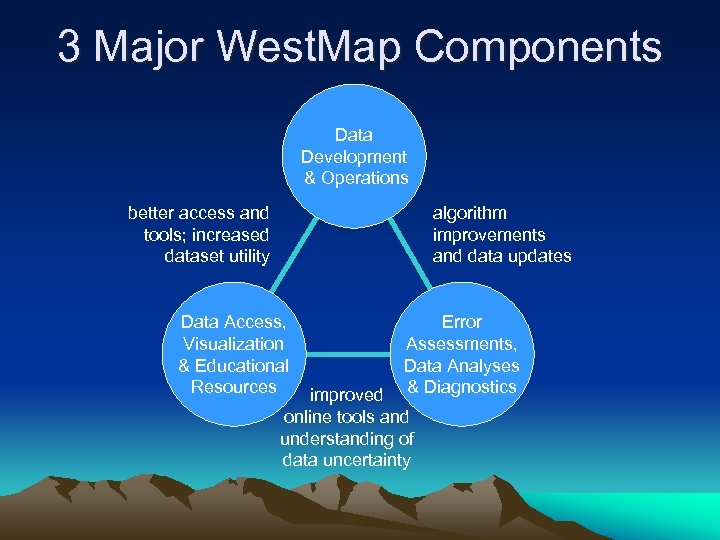 3 Major West. Map Components Data Development & Operations better access and tools; increased