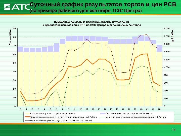 Суточный график результатов торгов и цен РСВ (на примере рабочего дня сентября, ОЭС Центра)