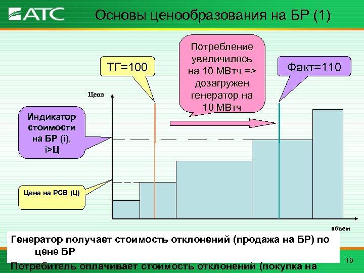 Основы ценообразования на БР (1) ТГ=100 Цена Индикатор стоимости на БР (i), i>Ц Потребление