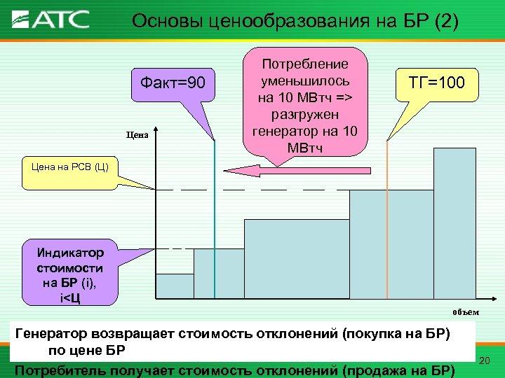Основы ценообразования на БР (2) Факт=90 Цена Потребление уменьшилось на 10 МВтч => разгружен