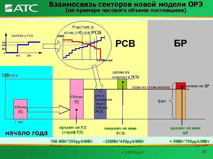 Взаимосвязь секторов новой модели ОРЭ (на примере часового объема поставщика) ЗАЯВКА в РСВ Участие