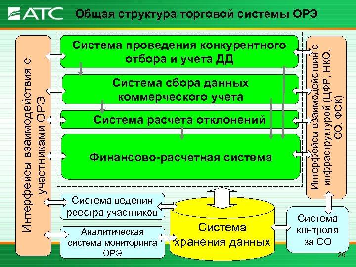 Система проведения конкурентного отбора и учета ДД Система сбора данных коммерческого учета Система расчета