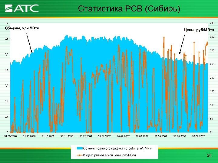 Статистика РСВ (Сибирь) 30