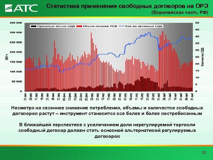 Статистика применения свободных договоров на ОРЭ (Европейская часть РФ) Несмотря на сезонное снижение потребления,